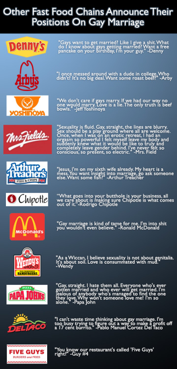"sabrina-phynn:  11 other fast food chains announce their positions on gay marriage.It was reported this week that Chick-Fil-A president Dan Cathy publicly declared that Chick-Fil-A is in support of ""traditional"" marriage and family, and that attempting to define marriage in other ways is ""inviting God's judgment."" This might mark Chick-Fil-A's as the first anti-gay chicken sandwiches in the nation. In response to the Chick-Fil-A statement, other fast food chains quickly voiced their positions, gathered in the graphic above.Via Happy Place"