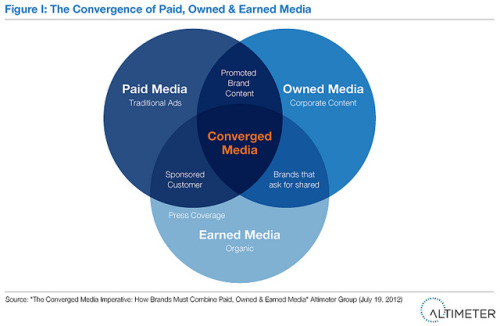 "The Convergence of Paid, Owned & Earned Media by AltimeterGroup on Flickr.The Convergence of Paid, Owned and Earned Media  This Venn diagram from the Altimeter Group's latest report reveals the trend among successful brands and brand marketers who have seen measurable effectiveness from combined efforts across channels.Via Flickr: From Altimeter Group Report: ""The Converged Media Imperative: How Brands Must Combine Paid, Owned and Earned Media,"" by Rebecca Lieb and Jeremiah Owyang. Download the report at www.altimetergroup.com/research/reports"