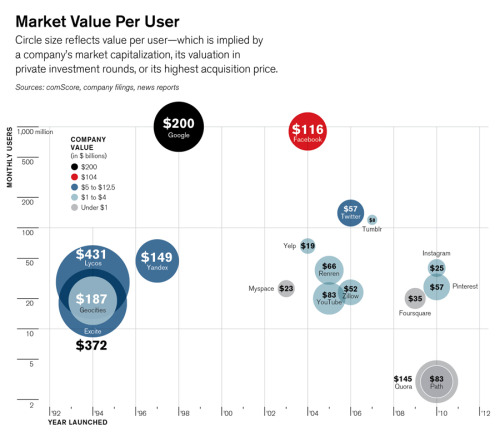 via Is Facebook Worth It? - Technology Review Completely besides the point, but Yelp seems undervalued at $19 per user.