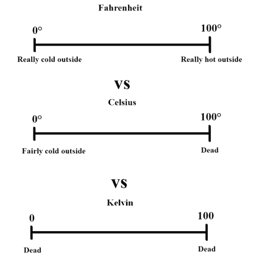 "scienceisbeauty:  Kelvin vs. Celsius vs. Fahrenheit In order of importance, the winner is Kelvin of course, at least in Physics, Celsius is ok for actual living, and Fahrenheit… well, Fahrenheit is crap, forget it. Via Trust me, I'm a ""Biologist."" (FB) through Catalina Strogoff.  While Kelvin and Celsius are more important for scientists, Fahrenheit is better at describing how humans experience temperature, from really cold to really hot."