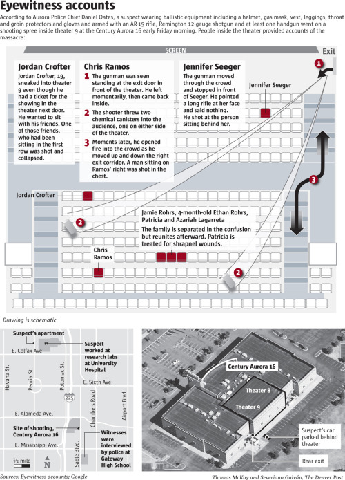 The Denver Post's graphic describing the shooting. (Click for full.) Also of note: Investigators plan to enter the apartment at which James Holmes stayed, which is reportedly booby-trapped. CNN has a live stream. (ht pbump for the graphic)