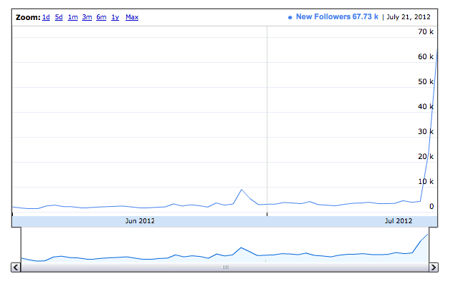 "Mitt Romney might be buying twitter followers. 140Elect, a site focusing on twitter in the election, is pointing that his new followers/day count went up like 15x over the last couple days, even though he's not being mentioned or retweeted any more (meaning all those new followers aren't engaging with him at all). If you look at the newest people in his followers list, they're overwhelmingly new accounts with bios and pictures, but who have only a couple tweets and are following only Romney. Pretty suspicious. The last time I remember reading about politicians buying twitter followers, it was the corrupt institutional party in Mexico. Not company you want to be in. I can understand why Romney might want to - Obama currently leads him 17million to 750k in followers.  To put that in perspective, Romney only has 3x as many followers as this joke twitter for England's Big Ben, which tweets exclusively ""BONG BONG BONG BONG BONG BONG"". Until this surge, he had less followers than Roger Ebert. His Klout score (admittedly somewhat bullshit) is the same as one of my favorite photographers, who you've probably never heard of. Link (Since I started writing this, it looks like Romney's follower counts have evened out a bit, and the top of the list looks like mostly real accounts. Even though the others have been buried, I saw pages and pages of what could only be twitter bot accounts earlier.)"