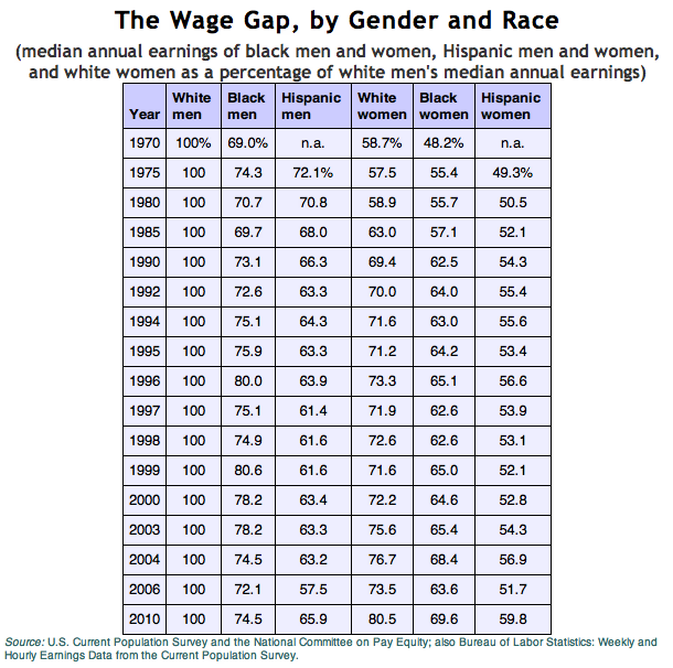 daniellemertina:  it's amazing how big of a gap there is between white men and everybody else.