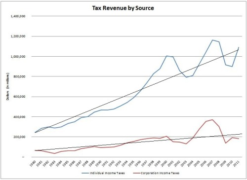 How our tax code is messed up in one chart This graph compares taxes paid by individuals and corporations. It show us a few things. First, the overall trend shown here is a divergence between individual and corporate tax revenues. Secondly, revenue from individual taxes have rebounded substantially since 2008, meanwhile revenue from corporate taxes are still significantly lower. More of the tax burden is being pushed away from corporations and onto individuals like you and me. Worst of all, this is happening during a time when corporate profits are soaring and wages are stagnant.