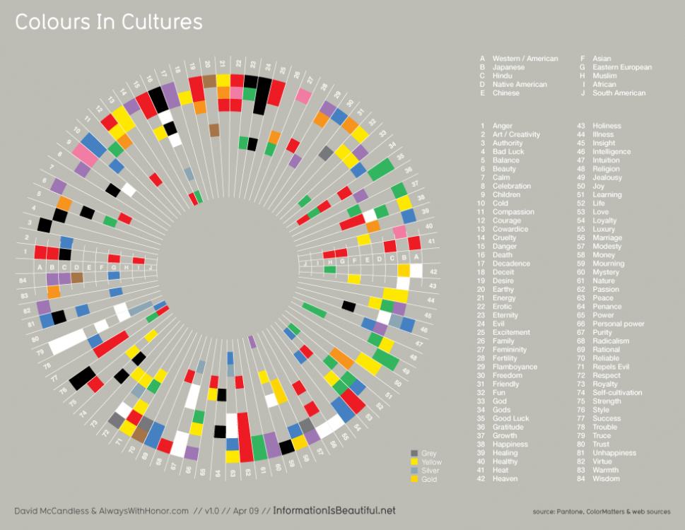 Colours in Cultures: What do they mean? via visual.ly