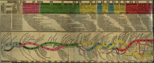 For fellow history nerds, a nifty chart infographic from 1880 on the history of political parties in the United States up to that point. (h/t Sullivan)