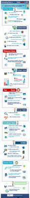 Infographic: Astonishing Stats On Social Media Usage In 2012 (Via: Visualizing.org)