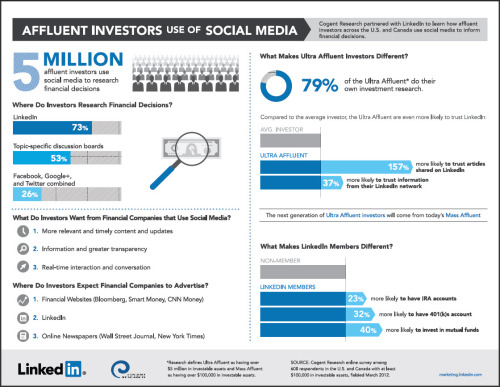 justbeingseriouslysocial:  Why do investors prefer LinkedIn to Twitter and Facebook? [INFOGRAPHIC]