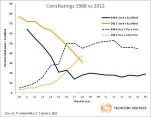 From our pals at Harvest Public Media. Corn crops 1988 vs. 2012. For now, it's still not as bad as 1988. Oh wait, now Reuters is reporting that it's the worst drought since the 1950s.