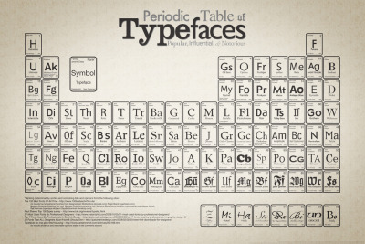 myedol:  Periodic Table of Typefaces by Cam Wilde