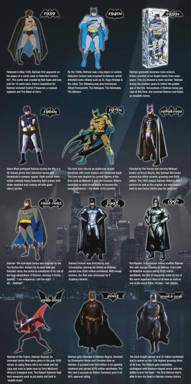 Batman through the years… (mashable.com)