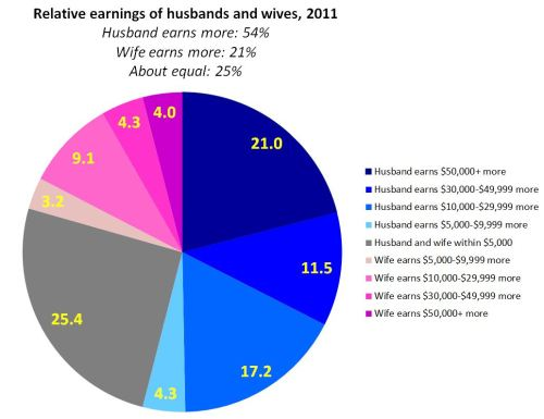 Family Inequality: That thing about wives as breadwinners