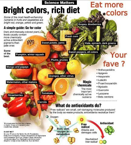 ANTIOXIDANTS!
