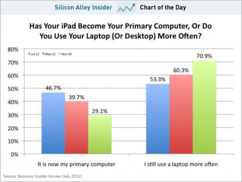 emergentfutures:  CHART OF THE DAY: The iPad Is Quickly Becoming Our Primary Computer   In the last three years, the iPad has gotten lighter and more powerful. Additionally, developers have built a variety of applications to make it more useful. Imagine what's going to happen in the next three years. Full Story: Business Insider