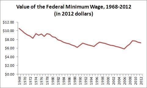 msnbc:  Top Economists: Time to raise the minimum wage Read more on msnbc's Lean Forward blog