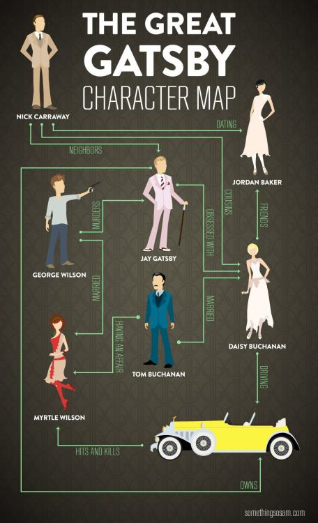 ilovecharts:  Great Gatsby Character Map SPOILERS ALERT!