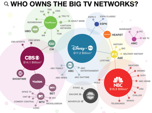 stfuconservatives:  ilovecharts:  Who Owns What You Are Watching?  AKA why I'm watching convention coverage on Current TV  MTV owns nickelodeon. that explains the somewhat recent turn into shitty television