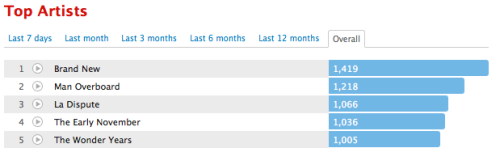 I've been using last.fm for exactly a year today and I've managed to get 5 different artists to 1000+ plays. Ignoring the other 313 artists I've listened to in the last year I've clocked roughly 383 hours between just these 5 artists. I regret nothing.