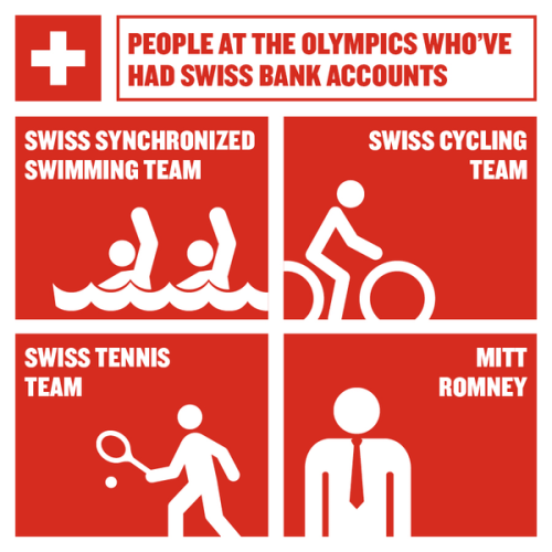 Probably not entirely true, but funny. There are Olympians who have come from very wealthy backgrounds. It is nice to think, though, that all that money doesn't guarantee a win for anybody at The Olympics.