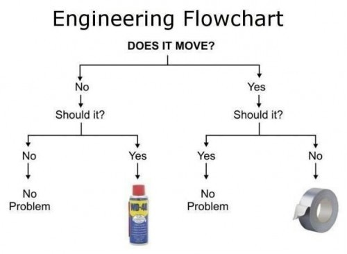How to fix basically every mechanical problem in the world, in one simple flowchart. [via Neatorama]