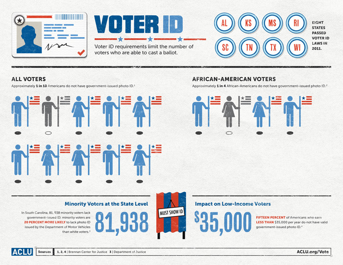 ACLU: The Facts About Voter Suppression