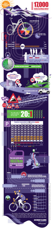 transportgooru:  Terrific infograph captures the terrifying side of bicycling..   Follow the click-through for a hi-res version!