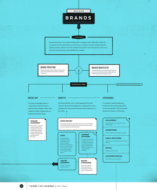 devgupta:  Building Brands on Flickr. Via Flickr: This infographic outlines things I've learned about branding. I created it to help educate my clients and my students. I'd love feedback.tumblr | website | twitter | dribbble