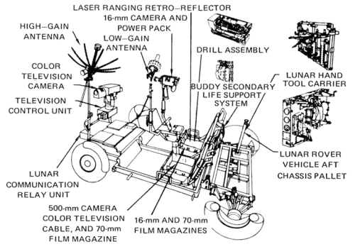 jtotheizzoe:  explore-blog:  Anatomy of a Lunar Rover Vehicle, used for the first time on NASA's Apollo 15 mission, which began 41 years ago today.  And without it, we may not have Curiosity, ten days away from landing on freakin' Mars.  *stealth-sciences from the plane*