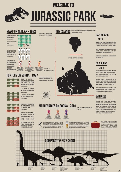 the8thmm: Jurassic Park Infographic by Joshua Hall