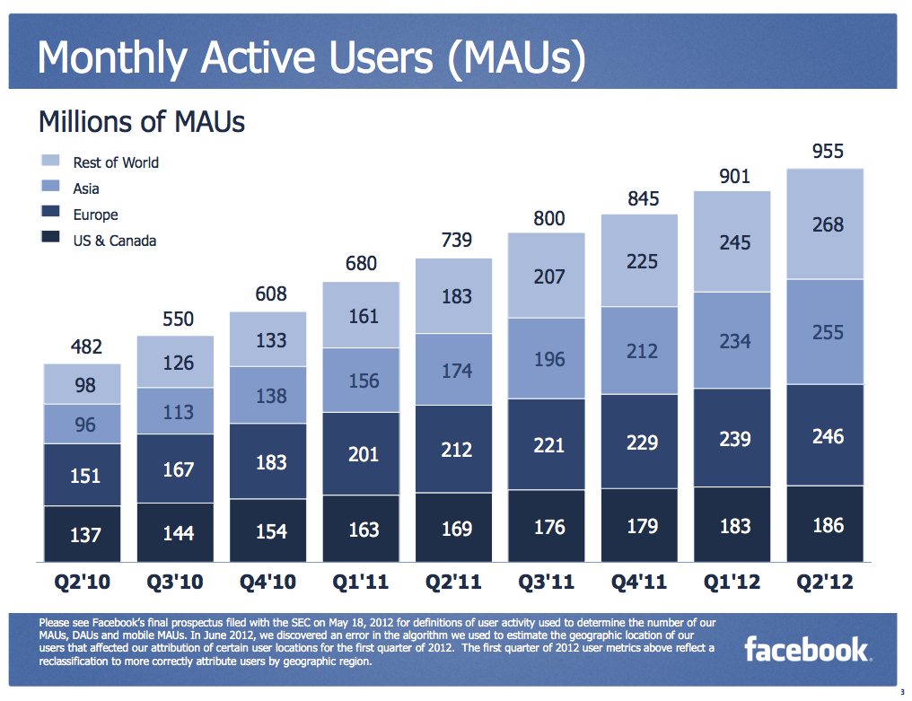 cnet:  Facebook by the numbers:  User engagement 955 million monthly active users, up 29% year-over-year. 552 million daily active users, up 32% year-over-year. 543 million users, up 67% year-over-year. Sales and earnings Total revenue: $1.18 billion, up 32% from $895 million in the second quarter of 2011. Revenue from advertising:$992 million, up 28% from last year. Payments and other fees revenue for the second quarter was $192 million. Miscellaneous Costs and expenses: $1.93 billion, up 295% from the second quarter of 2011. $743 million GAAP loss from operations, compared to income from operations of $407 million a year earlier. Excluding share-based compensation and related payroll tax expenses, $515 million in non-GAAP income from operations, compared to $477 million in the second quarter of 2011. $157 million GAAP net loss compared to $240 million in net income in the second quarter of 2011. Capital expenditures: $413 million, up 213% Cash and marketable securities: $10.2 billion, including $6.8 billion in net proceeds from Facebook's initial public offering.  Bit of a mixed bag really