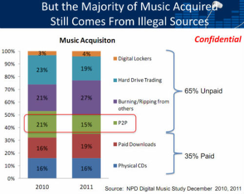 #FridayFunFact3: So, 71% of music piracy is happening offline, so much for the RIAA (ineffective anyway) crusade against online traders.