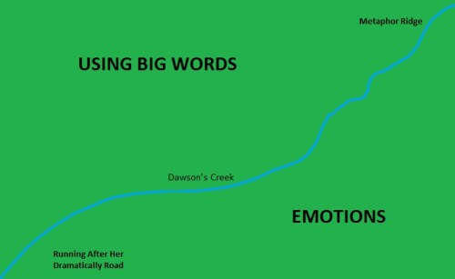 I finally mapped out where Dawson's Creek is.  Somewhere between Using Big Words and Emotions.
