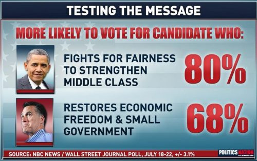 msnbc:  From PoliticsNation: The latest NBC/Wall Street Journal poll revealed how Americans are reacting not just to the candidates, but to the messages they're presenting. These two plans were offered without any name-association - and Pres. Obama's came out on top.  Do you think that'll translate to the ballot box come November?  I'll be scared for my future if Romney gets it. Terrified.