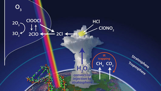 mothernaturenetwork:  Big summer storms deplete ozone layer, new study saysThunderstorm clouds over the U.S. could shoot water vapor into the stratosphere where it could react and contribute to the loss of protective ozone.