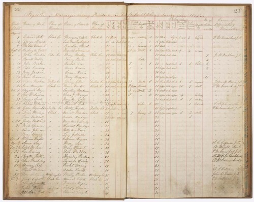 todaysdocument:  Married at 80 While many slave couples formed lasting bonds during their enslavement, slave marriages had no legal foundation or protection. The abolishment of slavery not only meant citizenship but the ability to have legally recognized marriages without fear of the loss of a spouse through sale. The Bureau helped facilitate and record marriages. This is an 1865 register of marriages among freemen in Arkadelphia, Arkansas. The register contains information about the couple's former relationships and family while enslaved. Listed on September 10th is the oldest man on the register, John Barter age 80 and his wife Rachel Lee, age 52.  Register of Marriages Among Freedmen During 1865, 08/09/1865  via DocsTeach