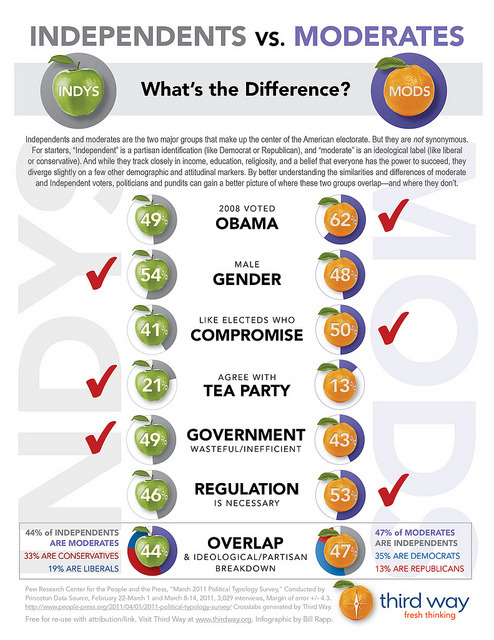"thirdwaythinktank:  Independents vs. Moderates: What's the Difference? Independents and moderates are the two major groups that make up the center of the American electorate. But they are not synonymous. For starters, ""Independent"" is a partisan identification (like Democrat or Republican), and ""moderate"" is an ideological label (like liberal or conservative). And while they track closely in income, education, religiosity, and a belief that everyone has the power to succeed, they diverge slightly on a few other demographic and attitudinal markers. By better understanding the similarities and differences of moderate and Independent voters, politicians and pundits can gain a better picture of where these two groups overlap—and where they don't. For a deeper look at who, exactly, are ""Obama Independents,"" read our recent report: 2012 Showdown: The Battle for the Obama Independents. This infographic appeared in the July 2012 Inside Politics Newsletter."