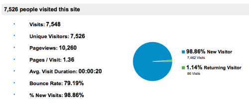 So, uh…I guess some new people are visiting my blog today?