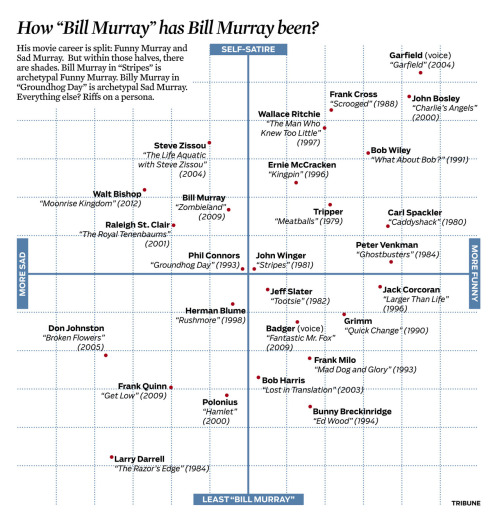 From Sunday's arts/entertainment section, a scatter plot all about Bill Murray.