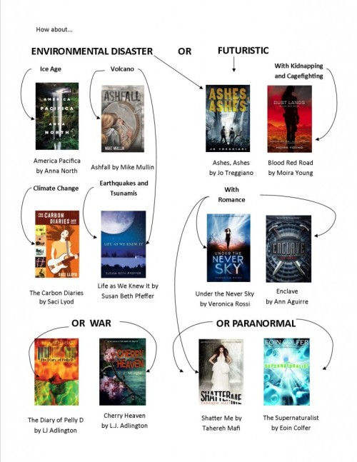 Part 2 of Lawrence Public Library's chart of book suggestions for Hunger Games fans
