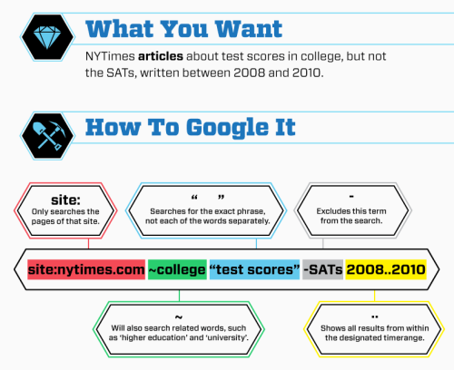 jadelyn:  explore-blog:  Excerpt from a larger infographic guide to getting more out of your Google searches  My google-fu is pretty damn good, but I didn't know about the ~ usage.  I was not aware of the time range feature.