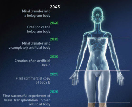 "quantumaniac:  Russian Mogul plans Human Immortality by 2045 A Russian mogul wants to achieve cybernetic immortality for humans within the next 33 years. He's pulled together a team intent on creating fully functional holographic human avatars that house our artificial brains. Now he's asking billionaires to help fund the advancements needed along the way. The man behind the 2045 Initiative, described as a nonprofit organization, is a Russian named Dmitry Itskov. The ambitious timeline he's laid out involves creating different avatars. First a robotic copy that's controlled remotely through a brain interface. Then one in which a human brain can be transplanted at the end of life. The next could house an artificial human brain, and finally we'd have holographic avatars containing our intelligence much like the movie ""Surrogates."" Gizmag's Dario Borghino wisely warned that ""one must be careful not to believe that improbable technological advances automatically become more likely simply by looking further away in the future."" And in the grand scheme of things, 2045 is not that far away. So just how likely is it that this project will succeed? Recently Itskov published an open letter to the Forbes world's billionaires list telling them that they have the ability to finance the extension of their own lives up to immortality. He writes that he can prove the concept's viability to anyone who's skeptical and will coordinate their personal immortality projects for free. PopSci's Clay Dillow described Itskov in March as a 31-year-old media mogul, but I couldn't find a detailed biography for him. The project's ultimate goal is to save people from suffering and death. While there are smart experts involved, that's no guarantee that human immortality is even a goal worth pursuing. Anyone caught up in the vampire mania that's punctured popular culture has pondered whether, given a choice, you'd actually want to live forever. For me, there's a world of difference between pursuing a brain-controlled exoskeleton to help paraplegics regain control and wanting to essentially upload a human brain into an artificial body. I read a sci-fi novel involving disembodied live brains once. It didn't turn out well.  Memory dumping, creating a digital sprite, or versionining yourself seems like an obvious form of curation that could be done with current technologies. Society has just not quite caught up to the concept."