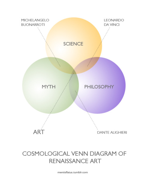 mentisflatus:  Cosmological #VENN Diagram of Renaissance Art