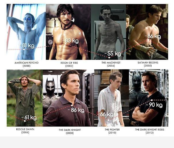 physical transformations of christian bale from 2000 to 2012