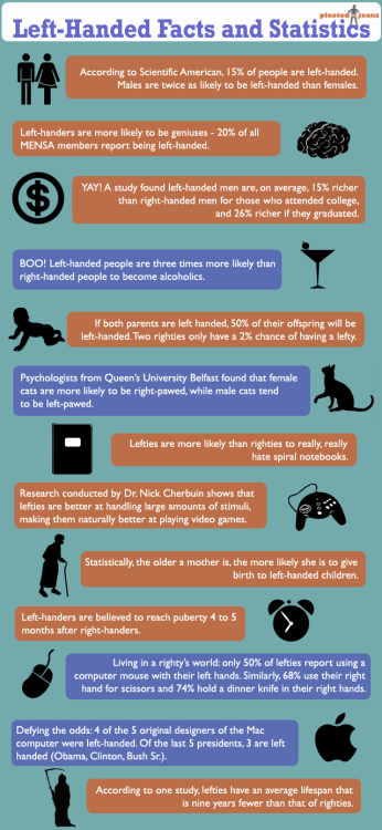 Left-Handed Facts and Statistics via Daily Infographic
