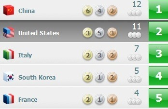Today's Medal Count: The United States remains second with three gold medals and 11 overall.Full interactive medal count.