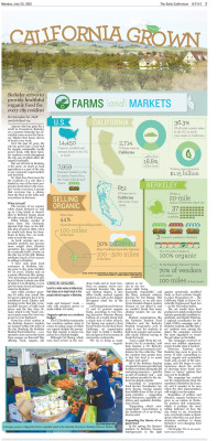 Farmer's Market feature for July 23, 2012: 'California Grown' Layout Design: Tracy Chan/Staff Graphic Artist: Jill Wong/Staff Read more at dailycal.org