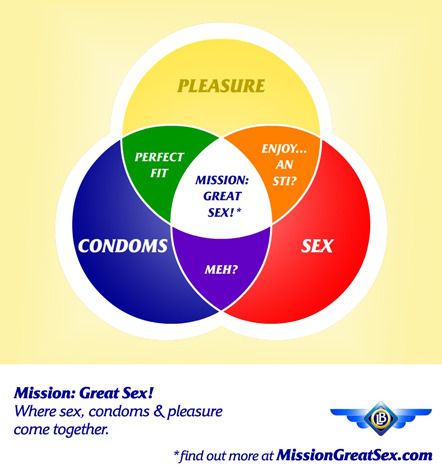 Mission: Great Sex! where sex, condoms, and pleasure come together…for your ultimate safety! Please help us to bring GREAT SAFER SEX to the world –through the biggest, best Sex-Ed experience of its kind.
