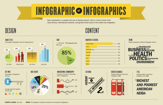 (via You Suck at Infographics) Simple tips to keep in mind when you decide to produce your own infographic. Read this before getting started.