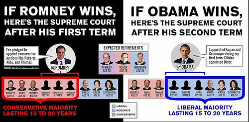 Supreme Court appointments under Obama versus Romney, AKA Why Elections Matter