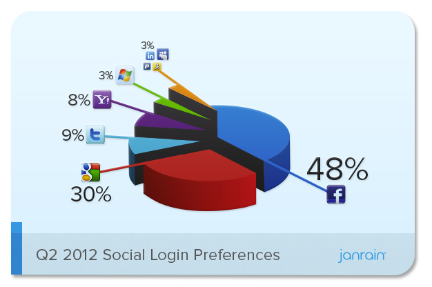 According to Janrain's latest quarterly report, Facebook now accounts for 48% of all social logins as of Q2 2012. That's up from 45% in Q1 of this year, and represents eight straight quarters that Facebook's share has risen — dating back to Q1 of 2010.